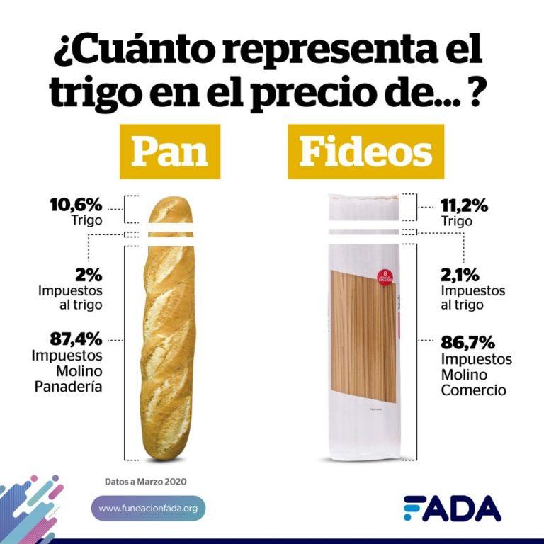 Info TRIGO Pan y fideos FADA